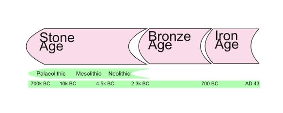 Timeline for prehistory