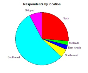 Respondents by location