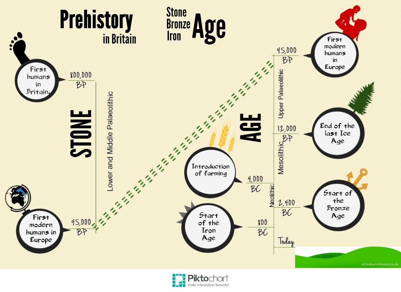 Prehistory timeline 1