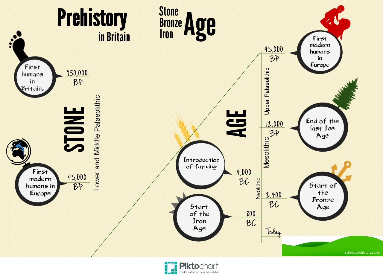 Timeline Schools Prehistory And Archaeology