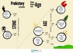 Prehistory timeline(3)